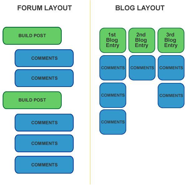 forumBlogLayoutdiagram.jpg